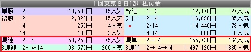 東京12R-3