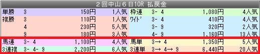 1中京10配当