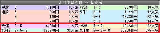 1中京3配当