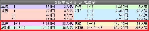 1中京5配当
