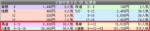 1中京6配当