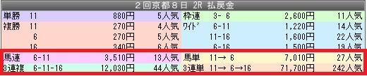 1京都2配当