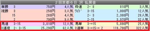1京都3配当
