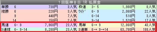1阪神1配当