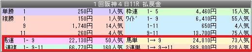 1阪神11配当