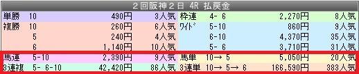 1阪神4配当