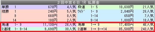 2中京1配当