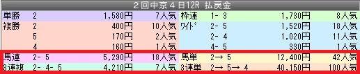 2中京12配当