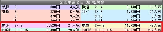 2中京3配当