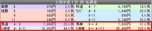 2中京8配当