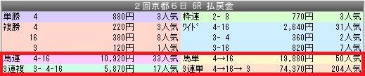 2京都6配当