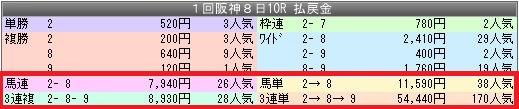 2阪神10配当
