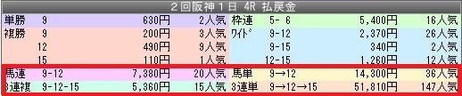 2阪神4配当