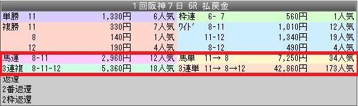 2阪神6配当