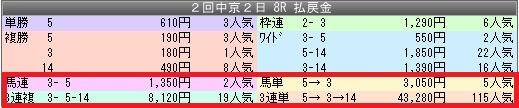 3中京8配当
