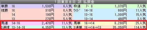 3東京3配当
