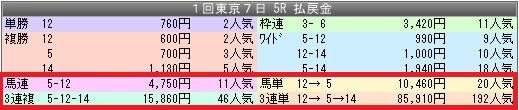 3東京5配当