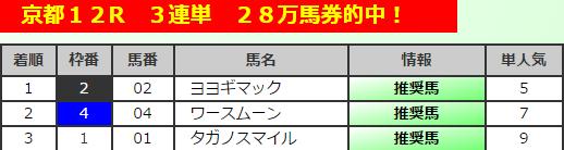 1京都12R