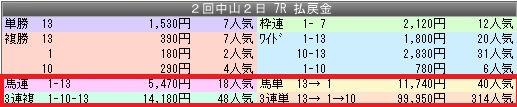 2中山7配当